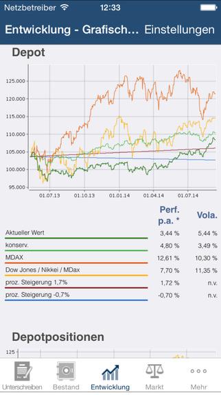 FinanceApp: graphische Depot Wertentwicklung