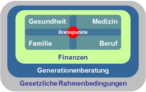 Finanzen, Generationberatung, Brennpunkte: Gesundheit, Familie, Beruf, Medizin, gesetzliche Rahmenbedingungen